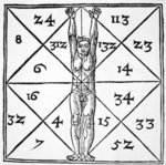The Proportions of Man and their Occult Numbers from 'De Occulta Philosophia' Libri III, by Henricus Cornelius Agrippa Poster Art Print by David Scott