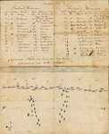 Letter from Lt Paul Nicolas of HMS 'Belleisle' with account and battle plan for Trafalgar, 1805 by unknown - print