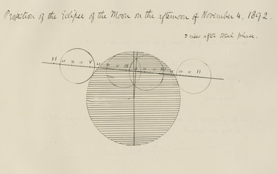 'Projection of the Eclipse of the Moon on the afternoon of November 4, 1892' by Samuel Johnson - print